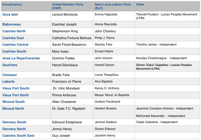 List of candidates 2016 elections